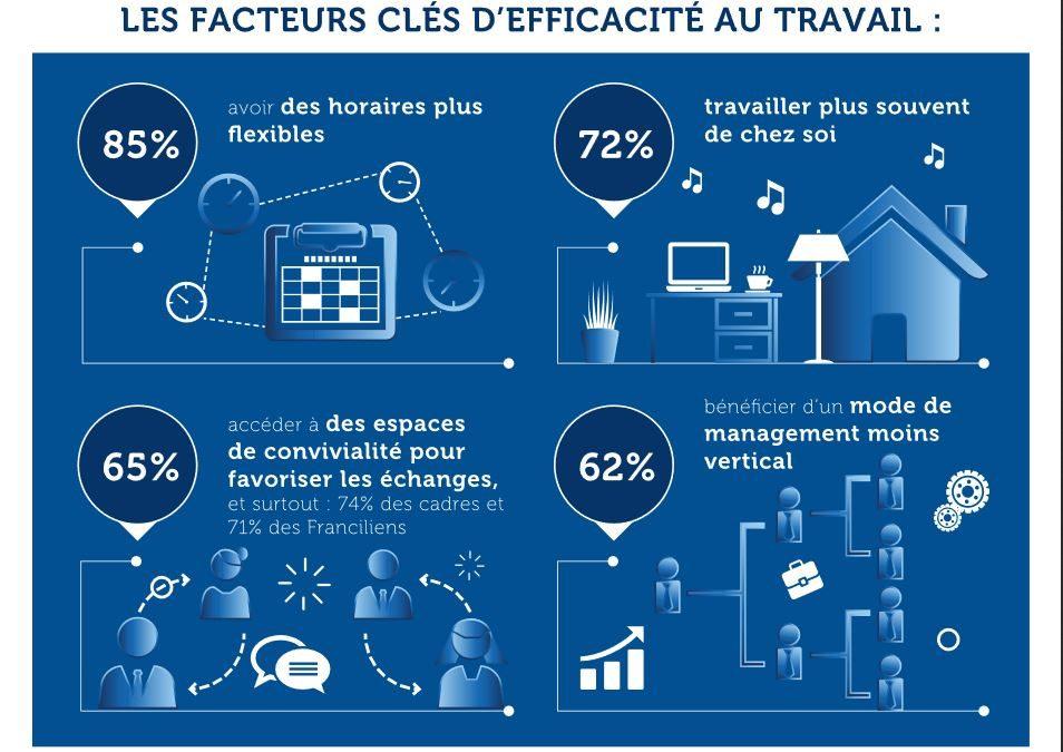 Une nouvelle étude Ipsos révèle la relation des français au télétravail